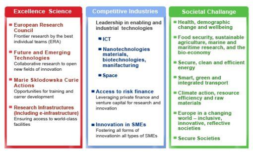 Horizon 2020 si basa su tre pilastri fondamentali, a loro volta costituiti da vari programmi.  Fonte: www.ec.europa.eu.