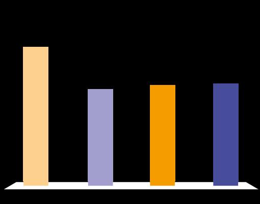 Assocarta 2014. L'incidenza dei costi variabili nei quattro Paesi europei: Italia, Germani, Olanda, Francia.