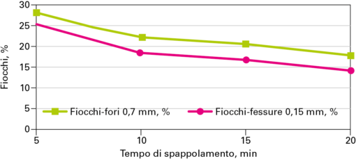 Figura 3. Carta miele, misura dei fiocchi in funzione del tempo di spappolamento.