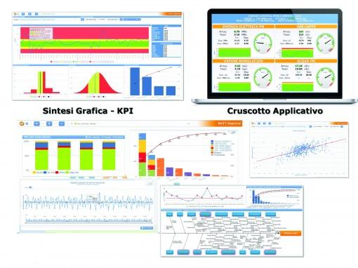 Improve comunica con l'utilizzatore attraverso il browser, esprime contenuti grafici immediatamente leggibili sia per la consultazione in tempo reale che per l'analisi di dati storici. Nelle immagini osserviamo alcuni esempi di espressioni grafiche di Improve in contesti real-time e di controllo statistico di processo.
